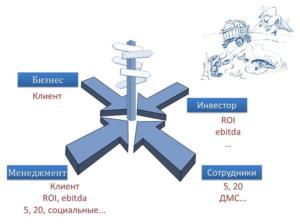 strategicheskij-menedzhment