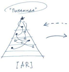 Управление изменениями и Оперативная структура управления