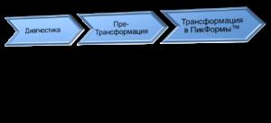Система и структура управления изменениями