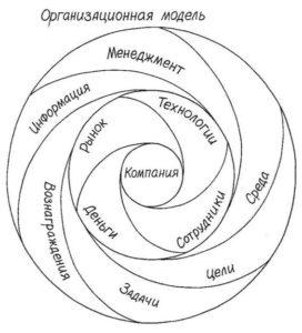 Задачи управленца и управленческие решения
