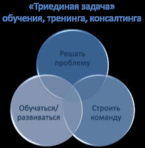 Обучение управлению – «Триединая задача»