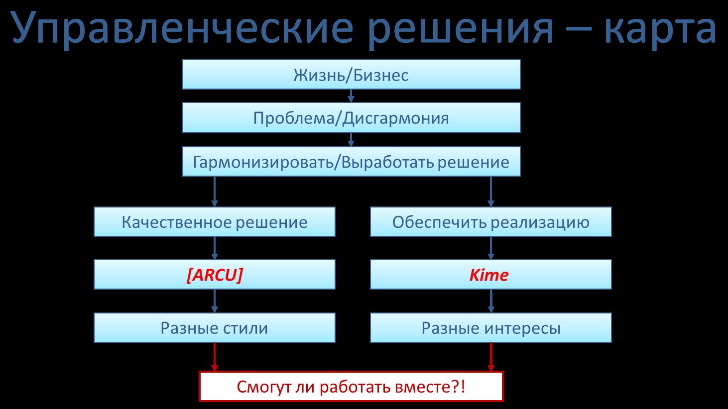 Карта решений