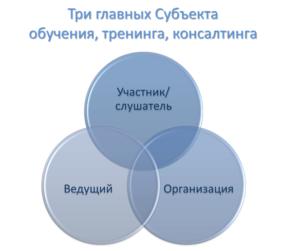 Обучение управлению – три главных Субъекта